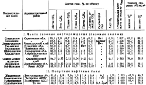 карта добычи газа в СССР